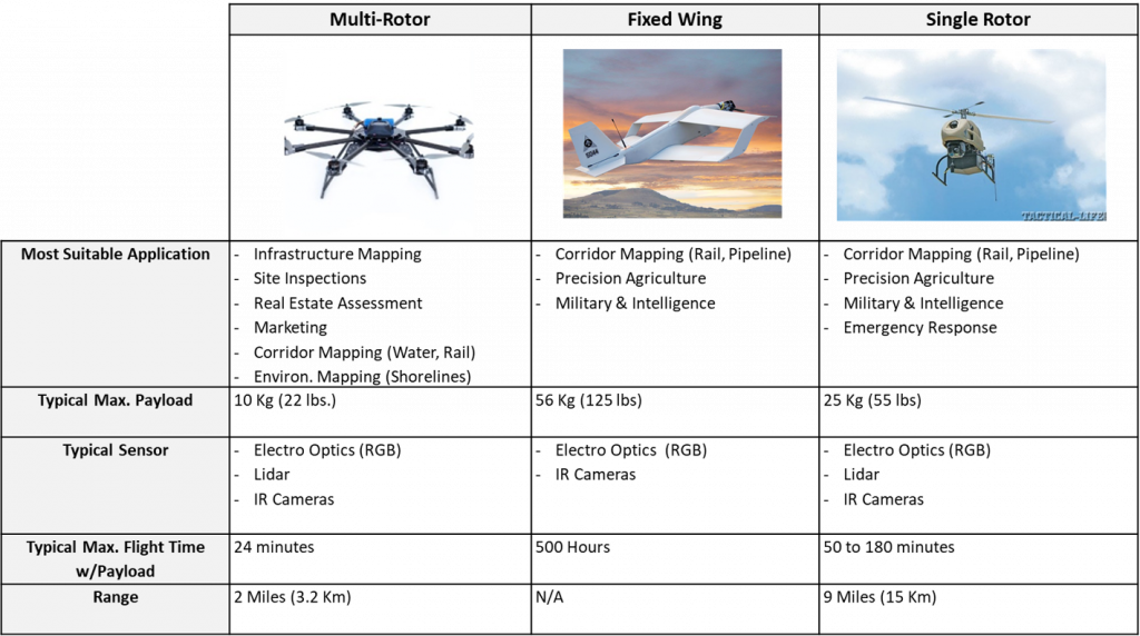 Drones Comparison Table