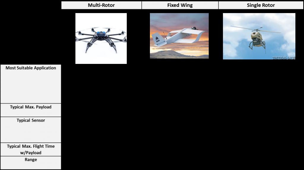 Drones Comparison Table