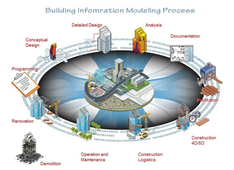 bim-building-information-modeling-process-768x557